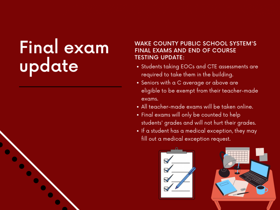 Wake+County+Public+School+System%27s+final+exam+update+shares+information+about+new+testing+accommodations+with+the+county.++